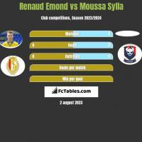 Renaud Emond vs Moussa Sylla h2h player stats