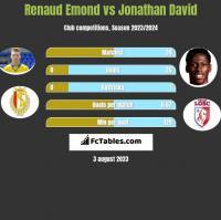 Renaud Emond vs Jonathan David h2h player stats