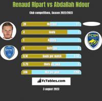 Renaud Ripart vs Abdallah Ndour h2h player stats