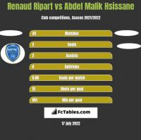 Renaud Ripart vs Abdel Malik Hsissane h2h player stats
