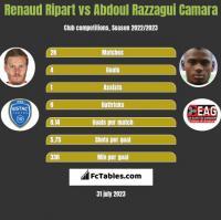 Renaud Ripart vs Abdoul Razzagui Camara h2h player stats