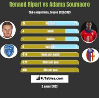 Renaud Ripart vs Adama Soumaoro h2h player stats