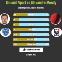 Renaud Ripart vs Alexandre Mendy h2h player stats