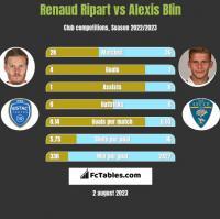 Renaud Ripart vs Alexis Blin h2h player stats
