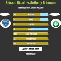 Renaud Ripart vs Anthony Briancon h2h player stats