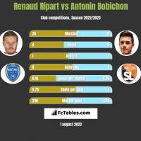 Renaud Ripart vs Antonin Bobichon h2h player stats