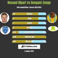 Renaud Ripart vs Bongani Zungu h2h player stats