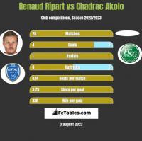 Renaud Ripart vs Chadrac Akolo h2h player stats