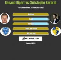 Renaud Ripart vs Christophe Kerbrat h2h player stats