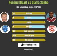 Renaud Ripart vs Diafra Sakho h2h player stats