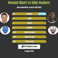 Renaud Ripart vs Eddy Gnahore h2h player stats