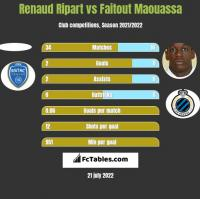 Renaud Ripart vs Faitout Maouassa h2h player stats
