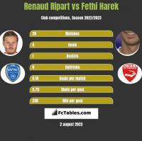 Renaud Ripart vs Fethi Harek h2h player stats