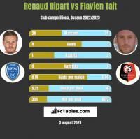 Renaud Ripart vs Flavien Tait h2h player stats
