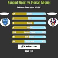 Renaud Ripart vs Florian Miguel h2h player stats