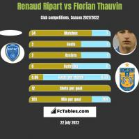 Renaud Ripart vs Florian Thauvin h2h player stats