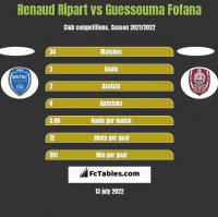 Renaud Ripart vs Guessouma Fofana h2h player stats