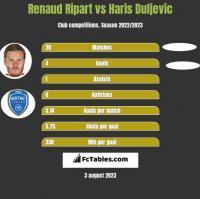 Renaud Ripart vs Haris Duljevic h2h player stats