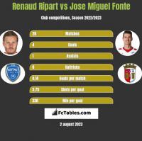 Renaud Ripart vs Jose Miguel Fonte h2h player stats