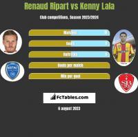 Renaud Ripart vs Kenny Lala h2h player stats