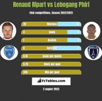 Renaud Ripart vs Lebogang Phiri h2h player stats