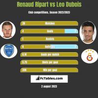 Renaud Ripart vs Leo Dubois h2h player stats