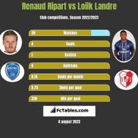 Renaud Ripart vs Loiik Landre h2h player stats