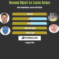 Renaud Ripart vs Lucas Deaux h2h player stats