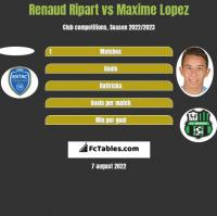 Renaud Ripart vs Maxime Lopez h2h player stats
