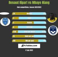 Renaud Ripart vs Mbaye Niang h2h player stats