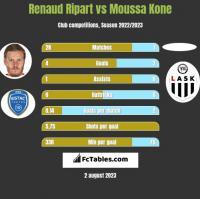 Renaud Ripart vs Moussa Kone h2h player stats