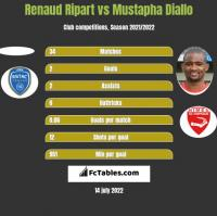 Renaud Ripart vs Mustapha Diallo h2h player stats