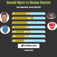 Renaud Ripart vs Nicolas Benezet h2h player stats