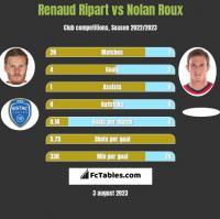 Renaud Ripart vs Nolan Roux h2h player stats
