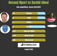 Renaud Ripart vs Rachid Alioui h2h player stats