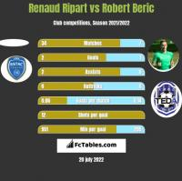 Renaud Ripart vs Robert Beric h2h player stats