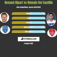 Renaud Ripart vs Romain Del Castillo h2h player stats