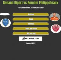 Renaud Ripart vs Romain Philippoteaux h2h player stats
