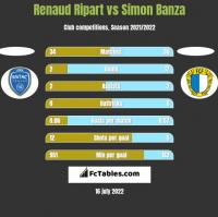 Renaud Ripart vs Simon Banza h2h player stats