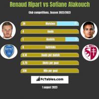 Renaud Ripart vs Sofiane Alakouch h2h player stats