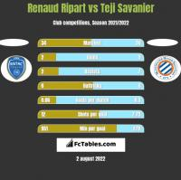 Renaud Ripart vs Teji Savanier h2h player stats