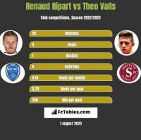 Renaud Ripart vs Theo Valls h2h player stats