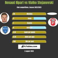 Renaud Ripart vs Vlatko Stojanovski h2h player stats