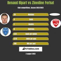 Renaud Ripart vs Zinedine Ferhat h2h player stats