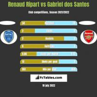 Renaud Ripart vs Gabriel dos Santos h2h player stats