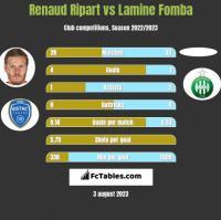 Renaud Ripart vs Lamine Fomba h2h player stats