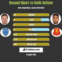 Renaud Ripart vs Rafik Guitane h2h player stats