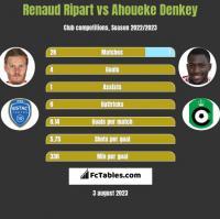 Renaud Ripart vs Ahoueke Denkey h2h player stats