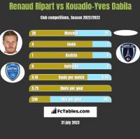Renaud Ripart vs Kouadio-Yves Dabila h2h player stats
