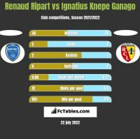 Renaud Ripart vs Ignatius Knepe Ganago h2h player stats